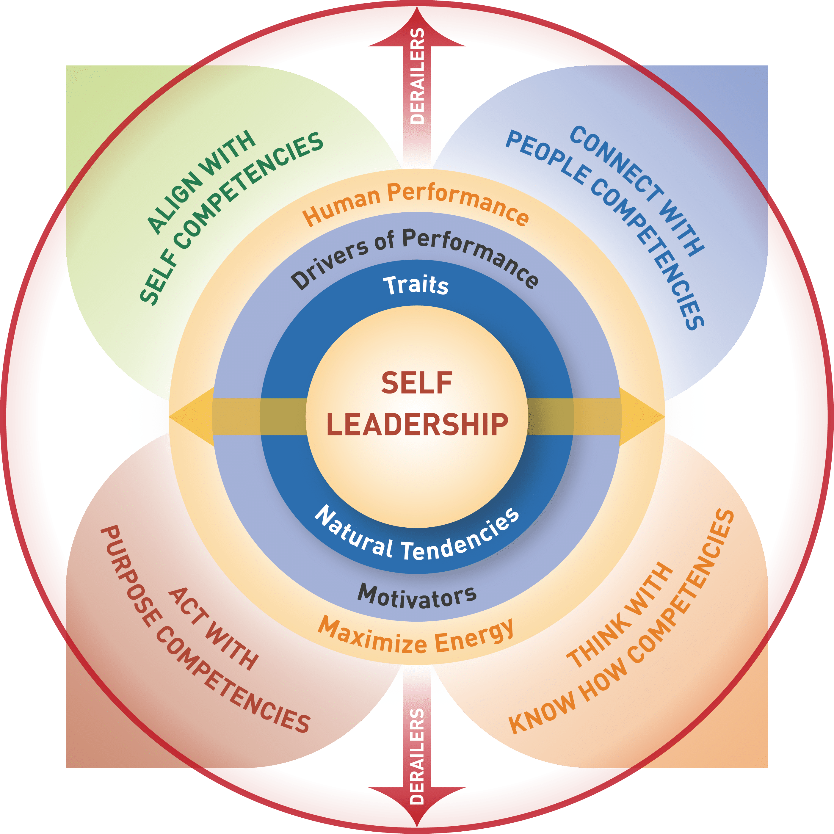 Human Edge CORE™ Leadership Assessment